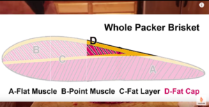 brisket diagram fat cap