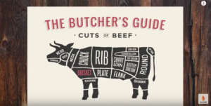 cow diagram brisket
